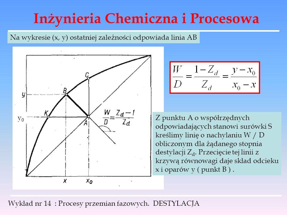 Inżynieria Chemiczna i Procesowa Wykład nr 14 : Procesy przemian fazowych. DESTYLACJA Na wykresie (x, y) ostatniej zależności odpowiada linia AB y0y0