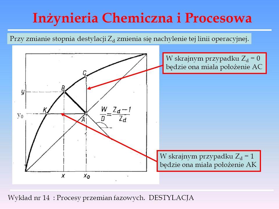 Inżynieria Chemiczna i Procesowa Wykład nr 14 : Procesy przemian fazowych. DESTYLACJA Przy zmianie stopnia destylacji Z d zmienia się nachylenie tej l