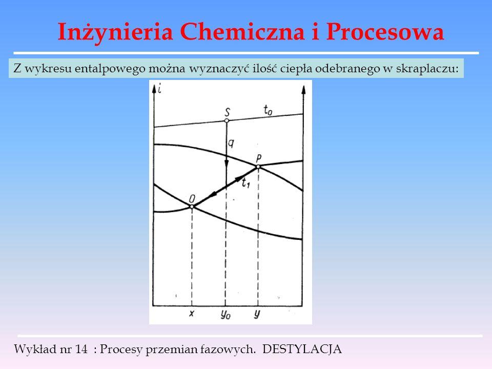 Inżynieria Chemiczna i Procesowa Wykład nr 14 : Procesy przemian fazowych. DESTYLACJA Z wykresu entalpowego można wyznaczyć ilość ciepła odebranego w