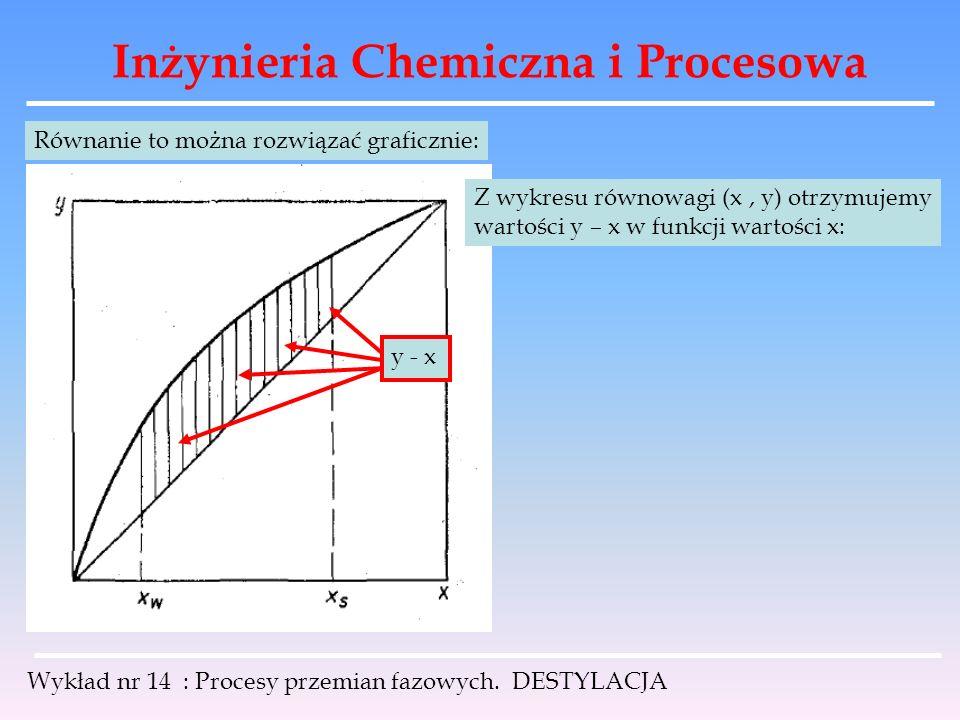 Inżynieria Chemiczna i Procesowa Wykład nr 14 : Procesy przemian fazowych. DESTYLACJA Równanie to można rozwiązać graficznie: Z wykresu równowagi (x,