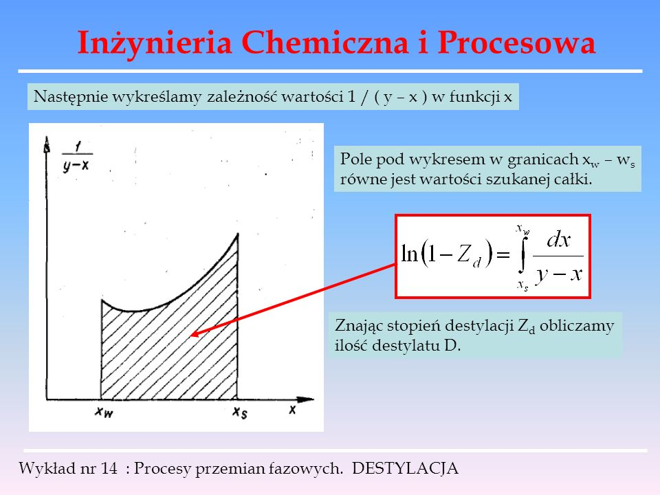 Inżynieria Chemiczna i Procesowa Wykład nr 14 : Procesy przemian fazowych. DESTYLACJA Następnie wykreślamy zależność wartości 1 / ( y – x ) w funkcji
