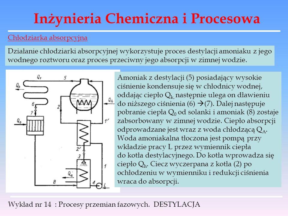 Inżynieria Chemiczna i Procesowa Wykład nr 14 : Procesy przemian fazowych. DESTYLACJA Chłodziarka absorpcyjna Działanie chłodziarki absorpcyjnej wykor