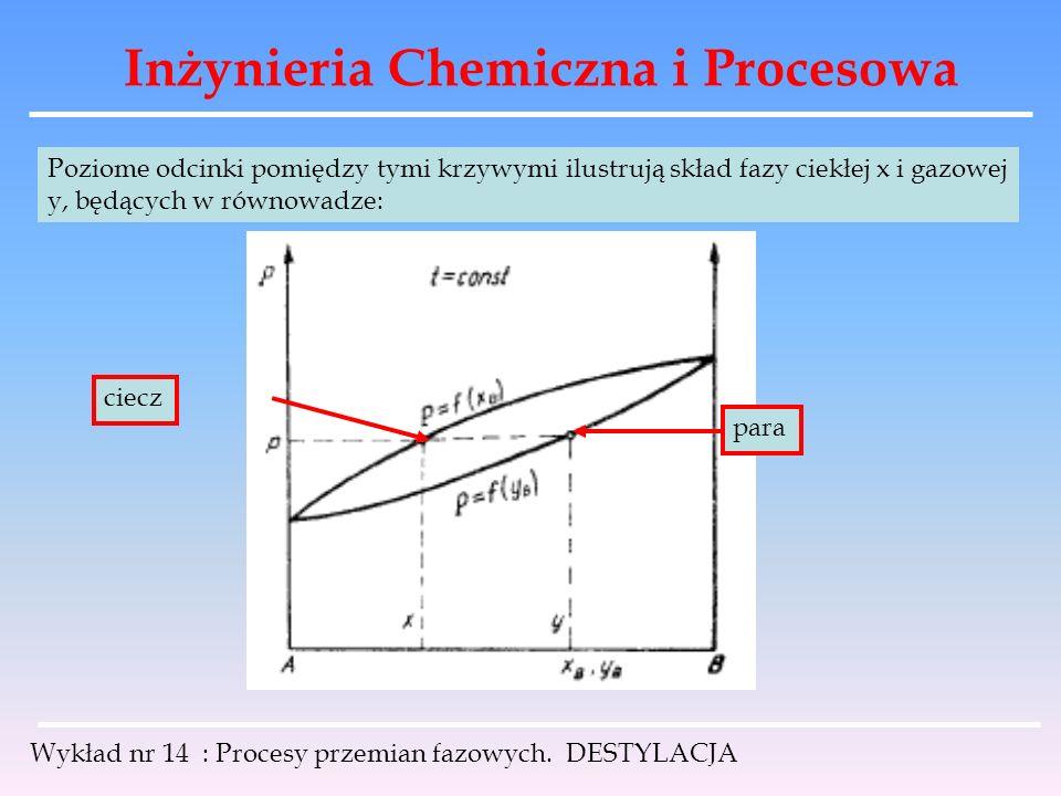 Inżynieria Chemiczna i Procesowa Wykład nr 14 : Procesy przemian fazowych. DESTYLACJA Poziome odcinki pomiędzy tymi krzywymi ilustrują skład fazy ciek
