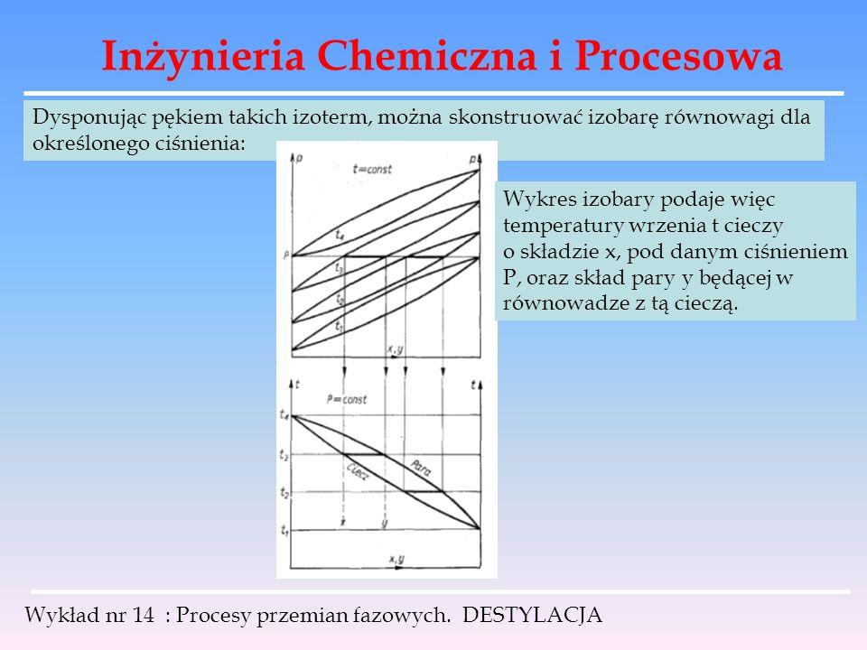 Inżynieria Chemiczna i Procesowa Wykład nr 14 : Procesy przemian fazowych. DESTYLACJA Dysponując pękiem takich izoterm, można skonstruować izobarę rów