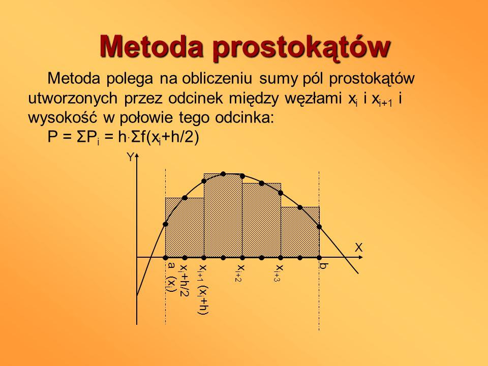 Metoda prostokątów a (x i ) b X Y x i+1 (x i +h) x i+2 x i+3 x i +h/2 Metoda polega na obliczeniu sumy pól prostokątów utworzonych przez odcinek międz