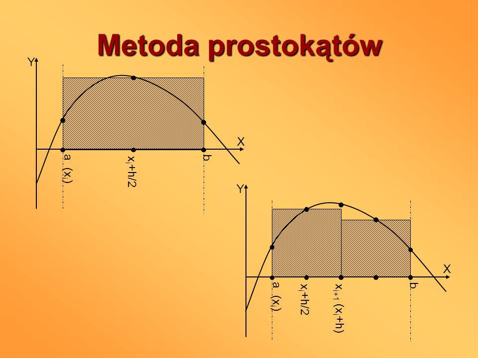 Metoda prostokątów a (x i ) b X Y x i +h/2 a (x i ) b X Y x i+1 (x i +h) x i +h/2