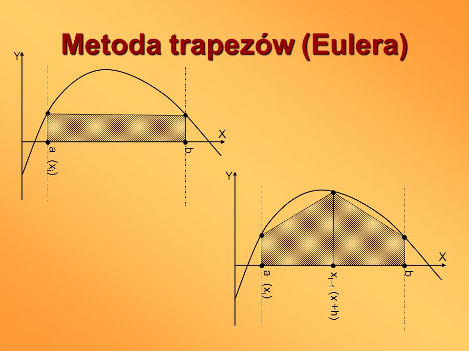 Metoda trapezów (Eulera) a (x i ) b X Y b X Y x i+1 (x i +h)