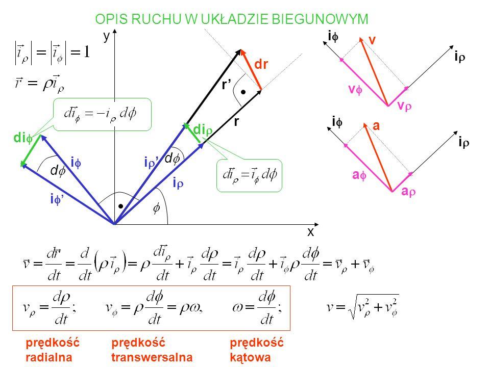 przyspieszenie radialne przyspieszenie transwersalne przyspieszenie kątowe przyspieszenie liniowe przyspieszenie Coriolisa przyspieszenie dośrodkowe
