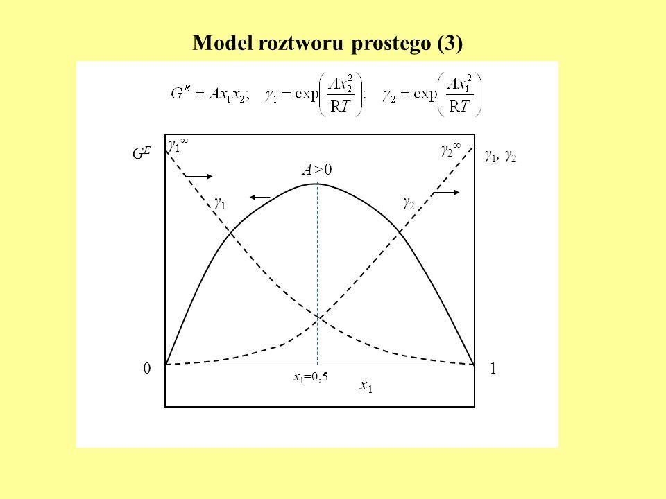 Model roztworu prostego (3) GEGE A>0 1 γ 1, γ 2 0 γ1γ1 γ2γ2 γ 2 γ 1 x1x1 x 1 =0,5
