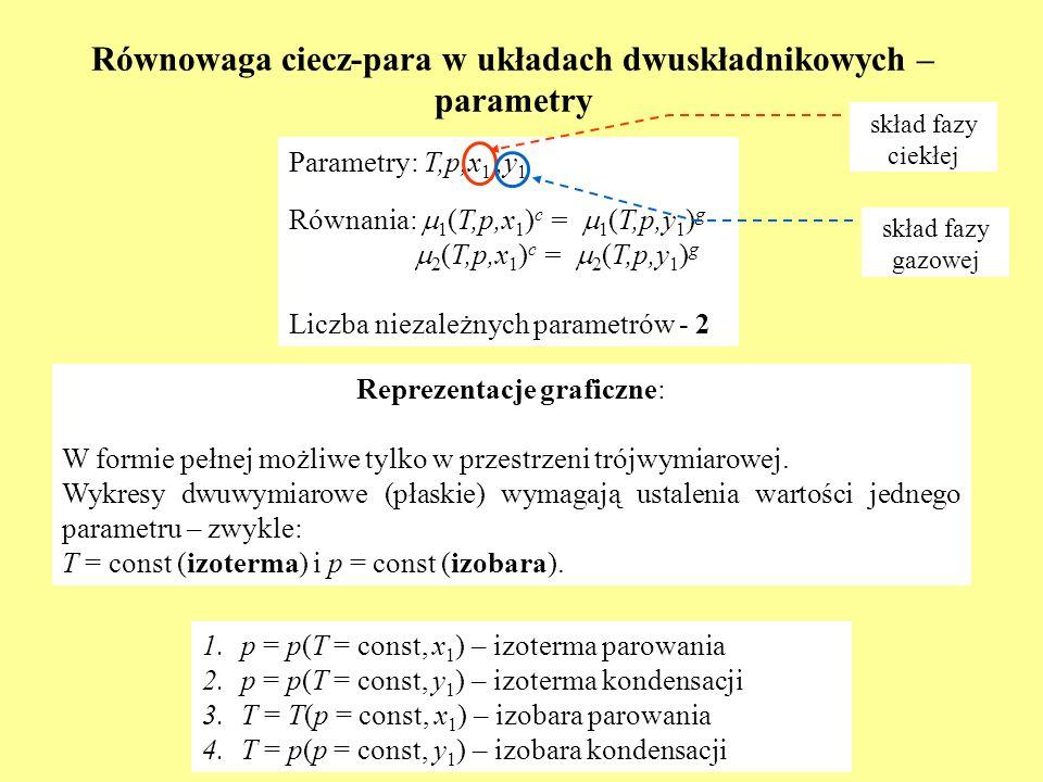 Równowaga ciecz-para w układach dwuskładnikowych – parametry Parametry: T,p,x 1,,y 1 Równania: 1 (T,p,x 1 ) c = 1 (T,p,y 1 ) g 2 (T,p,x 1 ) c = 2 (T,p