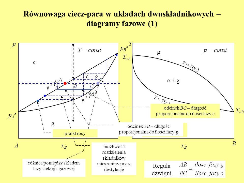 Równowaga ciecz-para w układach dwuskładnikowych – diagramy fazowe (1) c T wA p = p(x 1 ) p T = const xBxB AB c + g T wB T AB p = const g pAopAo pBopB