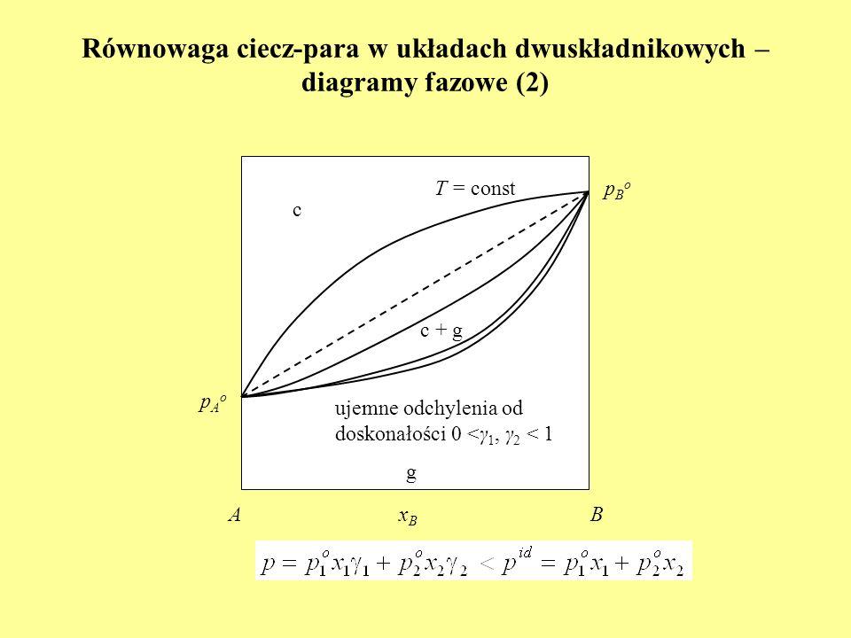Równowaga ciecz-para w układach dwuskładnikowych – diagramy fazowe (2) c xBxB AB T = const pAopAo pBopBo g c + g dodatnie odchylenia od doskonałości γ