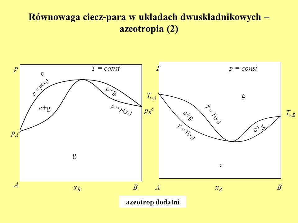 Równowaga ciecz-para w układach dwuskładnikowych – azeotropia (2) xBxB A B T = const pAopAo pBopBo p p = p(x 1 ) p = p(y 1 ) xBxB B p = const T wB T =