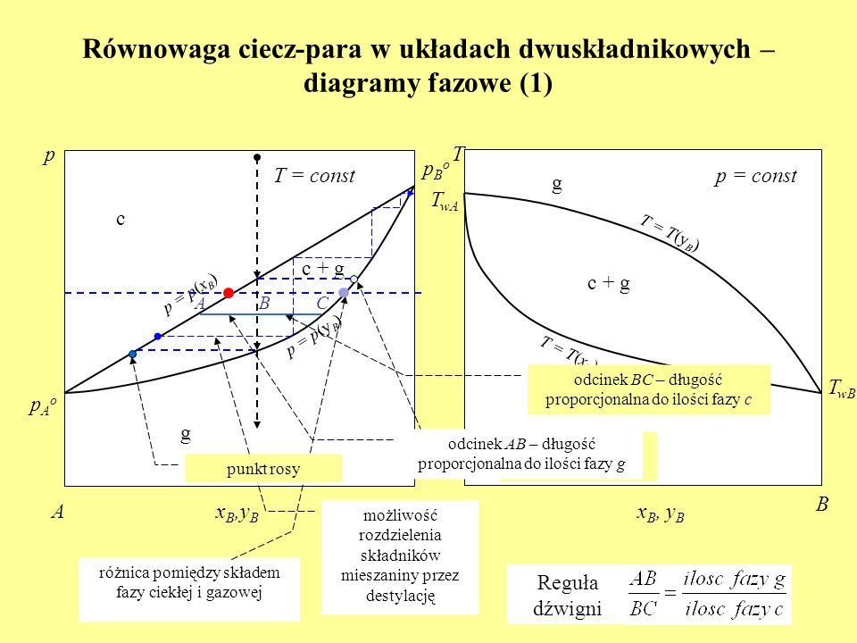 Równowaga ciecz-para w układach dwuskładnikowych – diagramy fazowe (1) c T wA p = p(x B ) p T = const x B,y B AB c + g T wB T AB p = const g pAopAo pB