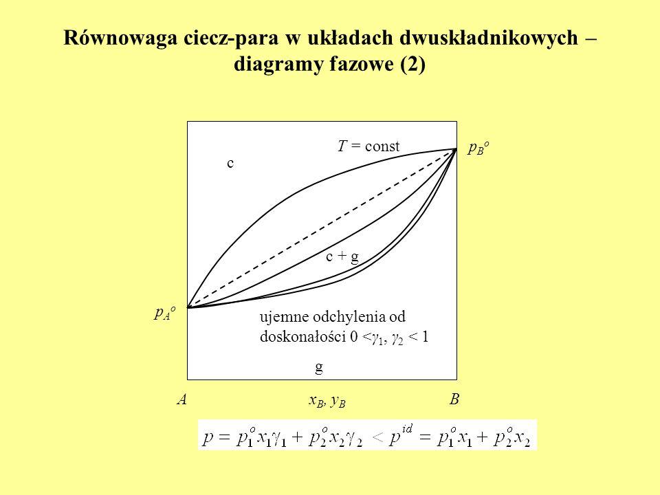 Równowaga ciecz-para w układach dwuskładnikowych – diagramy fazowe (2) c x B, y B AB T = const pAopAo pBopBo g c + g dodatnie odchylenia od doskonałoś
