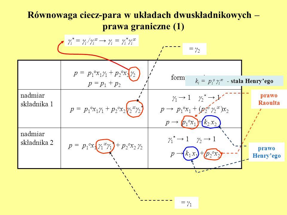 Równowaga ciecz-para w układach dwuskładnikowych – prawa graniczne (1) formy graniczne nadmiar składnika 1 nadmiar składnika 2 i * = i / i i = i * i =