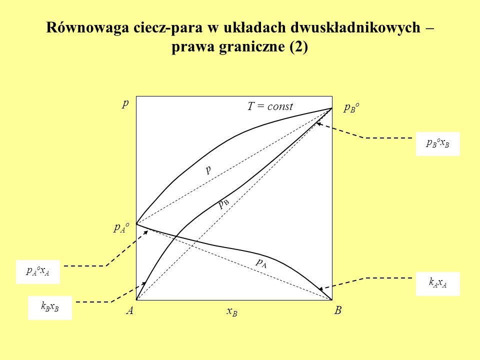 Równowaga ciecz-para w układach dwuskładnikowych – prawa graniczne (2) xBxB AB T = const pAopAo pBopBo p p pBpB pApA pBoxBpBoxB pAoxApAoxA kAxAkAxA kB