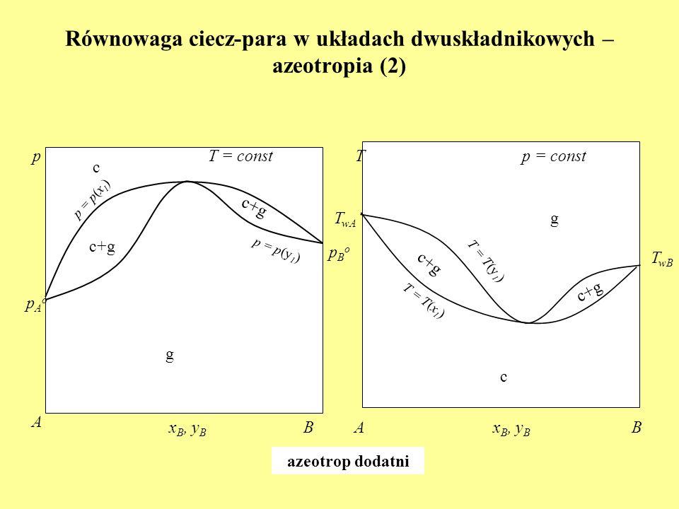 Równowaga ciecz-para w układach dwuskładnikowych – azeotropia (2) x B, y B A B T = const pAopAo pBopBo p p = p(x 1 ) p = p(y 1 ) x B, y B B p = const