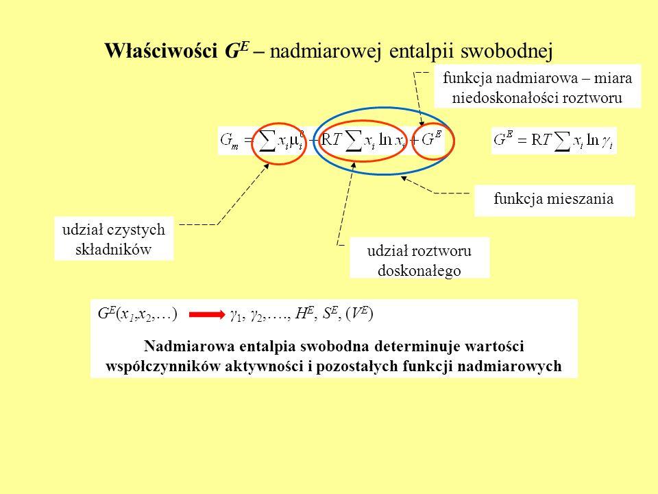 Właściwości G E – nadmiarowej entalpii swobodnej udział czystych składników udział roztworu doskonałego funkcja nadmiarowa – miara niedoskonałości roz