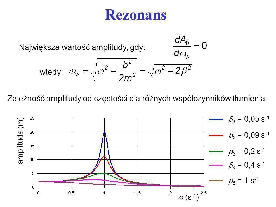 Rezonans Największa wartość amplitudy, gdy: wtedy: Zależność amplitudy od częstości dla różnych współczynników tłumienia: (s -1 ) amplituda (m) 1 = 0,