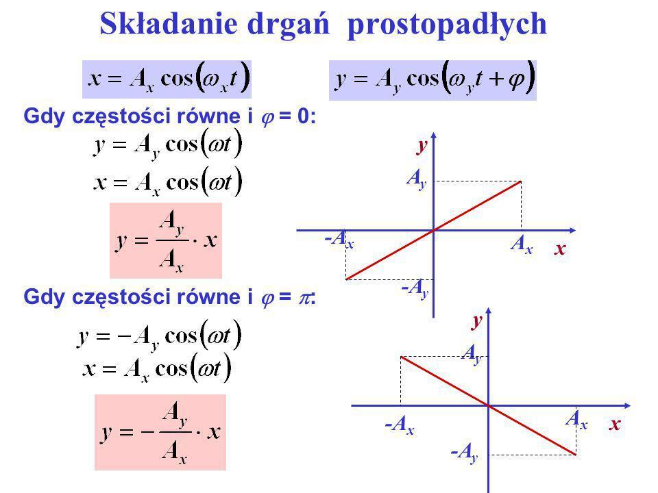 Składanie drgań prostopadłych Gdy częstości równe i = 0: Gdy częstości równe i = : -A y x y AxAx AyAy -A x x y AxAx AyAy -A y -A x