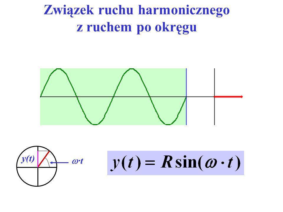 Związek ruchu harmonicznego z ruchem po okręgu ·t y(t)