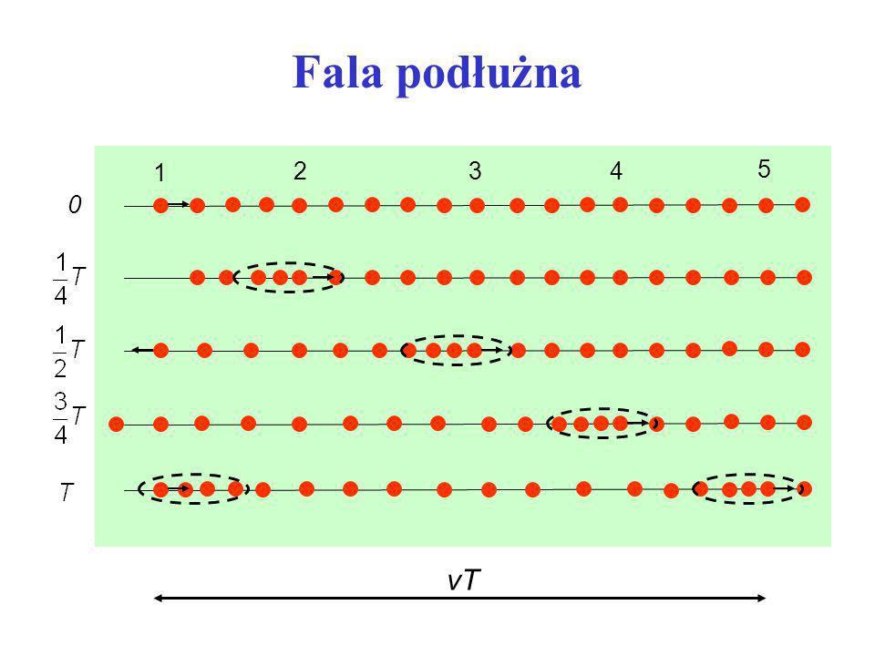 Fala podłużna 0 vT 1 234 5