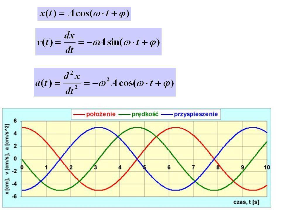 Drgania harmoniczne wymuszone Rozwiązanie: Amplituda zależy od różnicy: