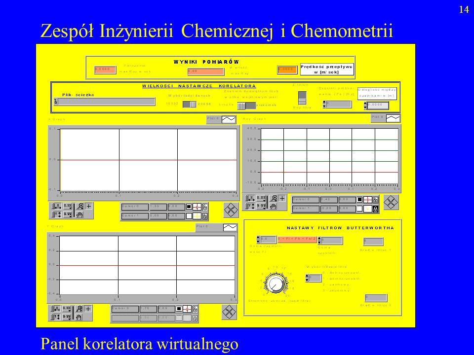 14 Zespół Inżynierii Chemicznej i Chemometrii Panel korelatora wirtualnego