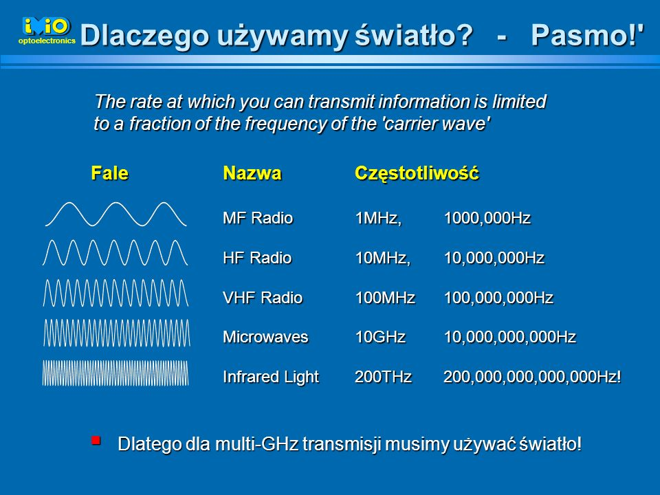 Dlaczego używamy światło? - Pasmo!' The rate at which you can transmit information is limited to a fraction of the frequency of the 'carrier wave' Fal