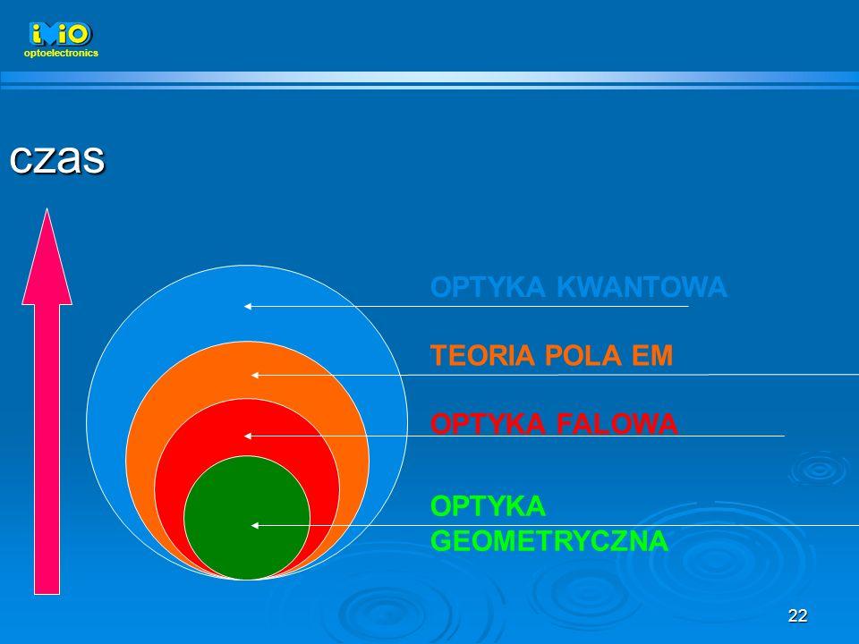 22 OPTYKA KWANTOWA TEORIA POLA EM OPTYKA FALOWA OPTYKA GEOMETRYCZNA czas optoelectronics