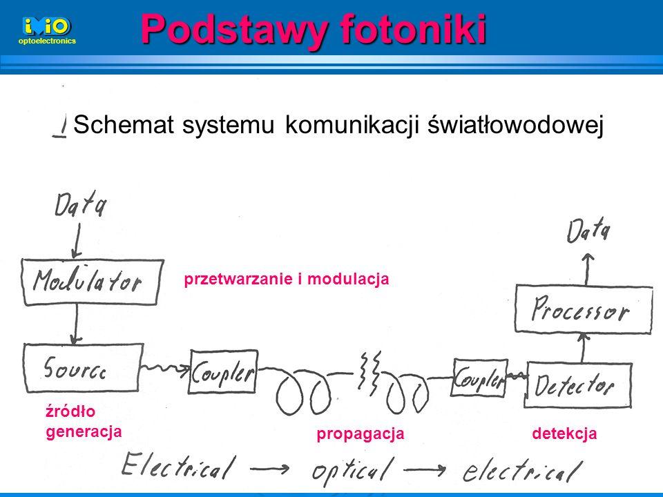 3 Podstawy fotoniki optoelectronics Schemat systemu komunikacji światłowodowej źródło generacja propagacja przetwarzanie i modulacja detekcja