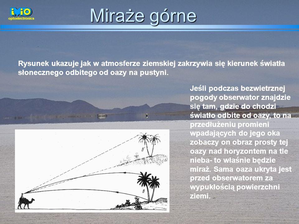 46 Rysunek ukazuje jak w atmosferze ziemskiej zakrzywia się kierunek światła słonecznego odbitego od oazy na pustyni. Jeśli podczas bezwietrznej pogod