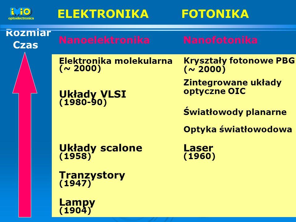 8 NanoelektronikaNanofotonika Lampy (1904) Tranzystory (1947) Układy scalone (1958) Układy VLSI (1980-90) Elektronika molekularna (~ 2000) Laser (1960