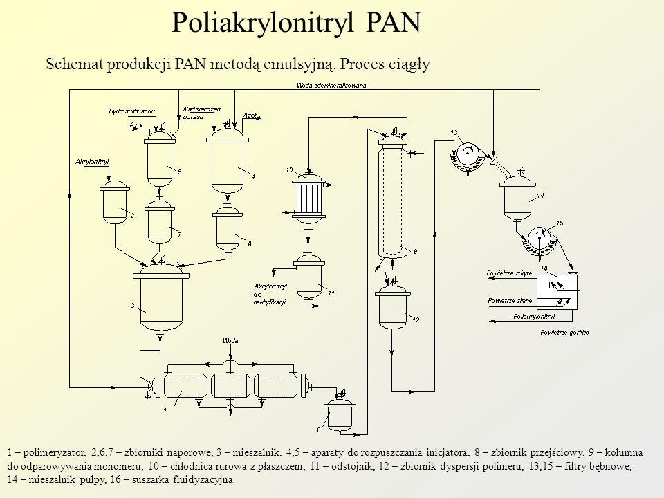 Poliakrylonitryl PAN Schemat produkcji PAN metodą emulsyjną. Proces ciągły 1 – polimeryzator, 2,6,7 – zbiorniki naporowe, 3 – mieszalnik, 4,5 – aparat