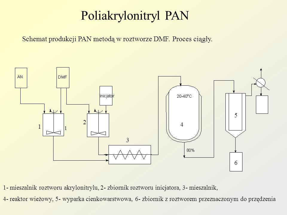 Poliakrylonitryl PAN Schemat produkcji PAN metodą w roztworze DMF. Proces ciągły. 1 1 2 3 4 5 6 1- mieszalnik roztworu akrylonitrylu, 2- zbiornik rozt