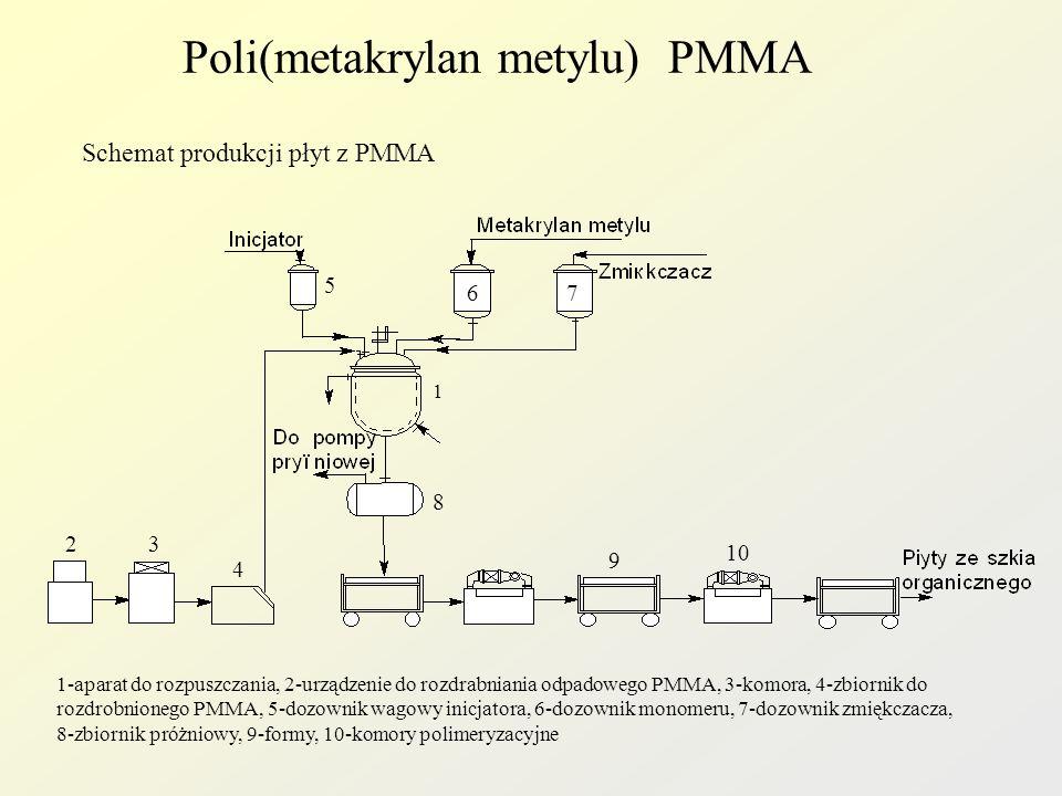 Poli(metakrylan metylu) PMMA Właściwości: Dobre właściwości optyczne przepuszczalność światła widzialnego 92% przepuszczalność UV 50-70% Duża odporność na działanie czynników atmosferycznych i niskiej temperatury.