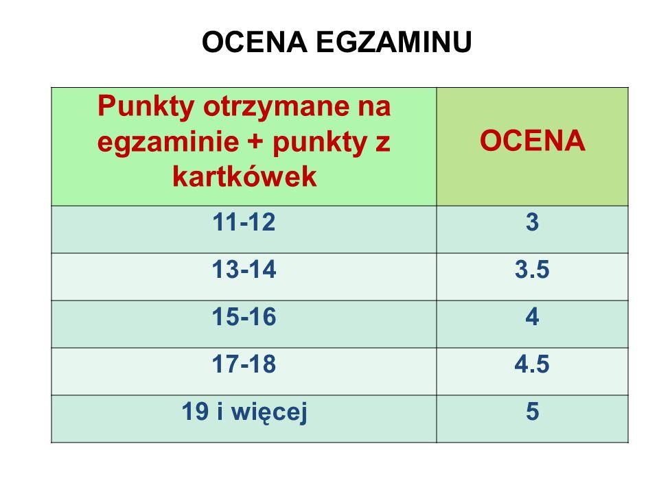 OCENA EGZAMINU Punkty otrzymane na egzaminie + punkty z kartkówek OCENA 11-123 13-143.5 15-164 17-184.5 19 i więcej5