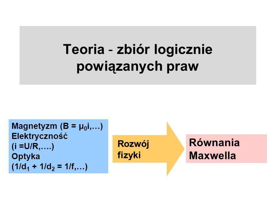 Teoria - zbiór logicznie powiązanych praw Magnetyzm (B = μ 0 i,…) Elektryczność (i =U/R,….) Optyka (1/d 1 + 1/d 2 = 1/f,…) Rozwój fizyki Równania Maxw