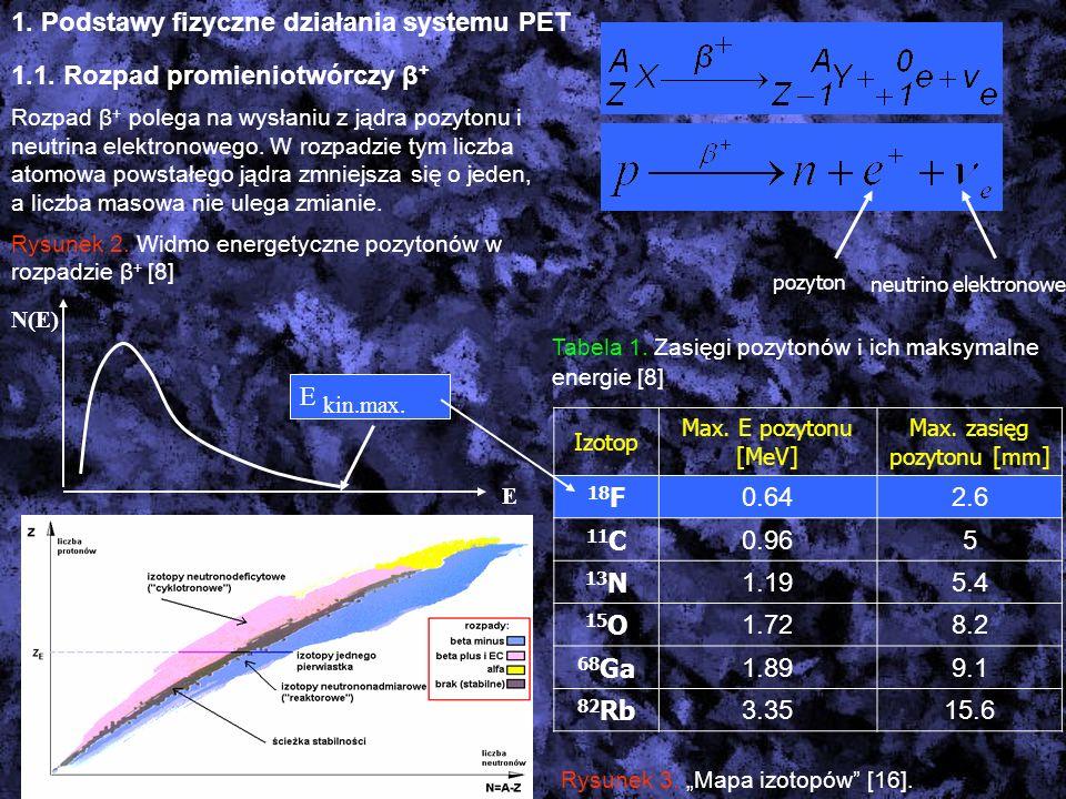 1. Podstawy fizyczne działania systemu PET 1.1. Rozpad promieniotwórczy β + Rozpad β + polega na wysłaniu z jądra pozytonu i neutrina elektronowego. W