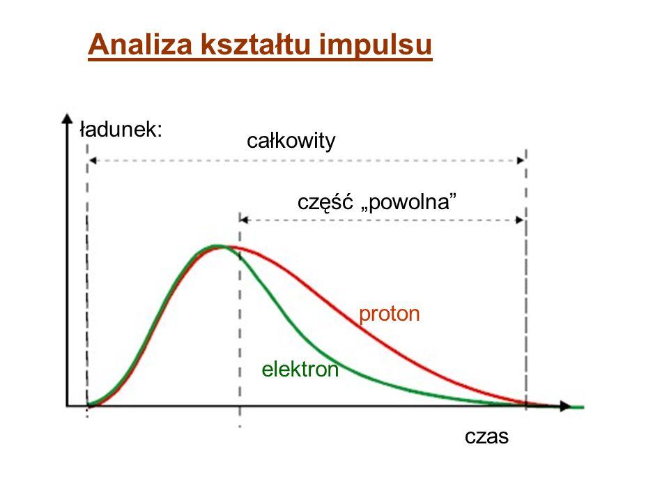 zebrany w detektorze ładunek Zasadnicza charakterystyka pomiaru zebrany w detektorze ładunek w funkcji czasu przelotu cząstki od miejsca reakcji jądro
