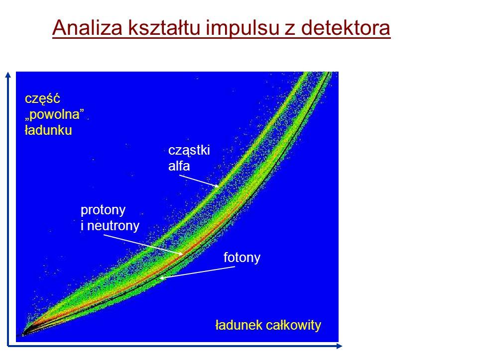 Analiza kształtu impulsu czas ładunek: całkowity część powolna elektron proton