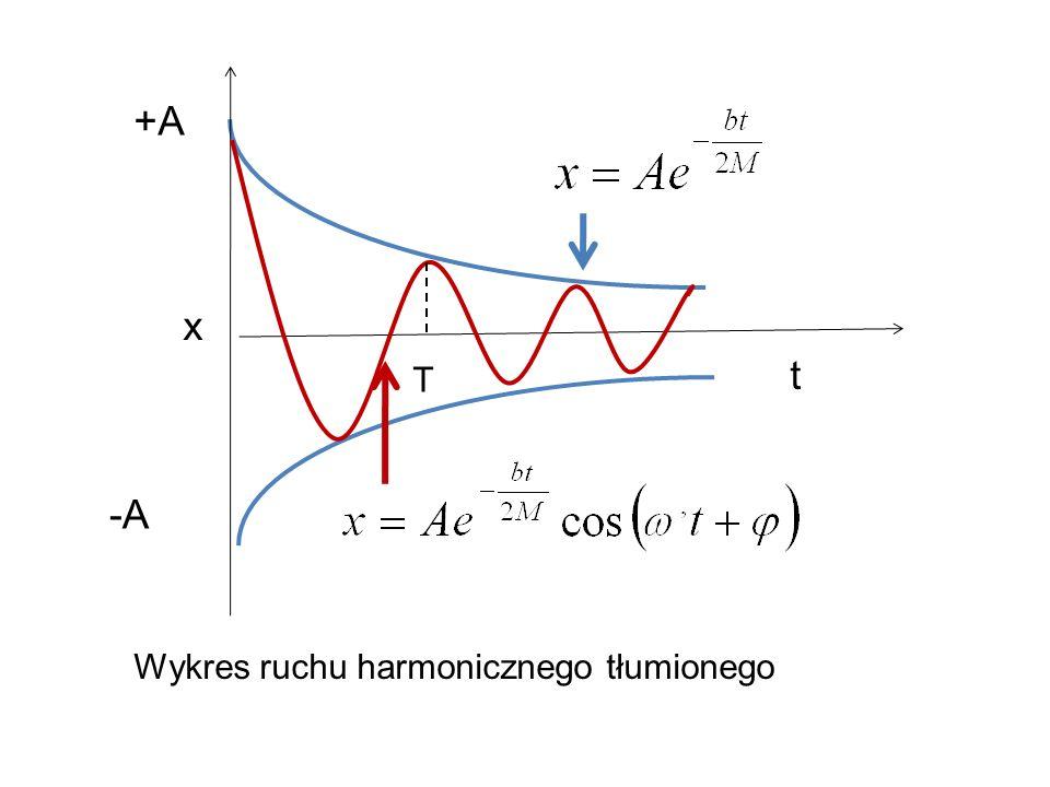 x +A -A t T Wykres ruchu harmonicznego tłumionego