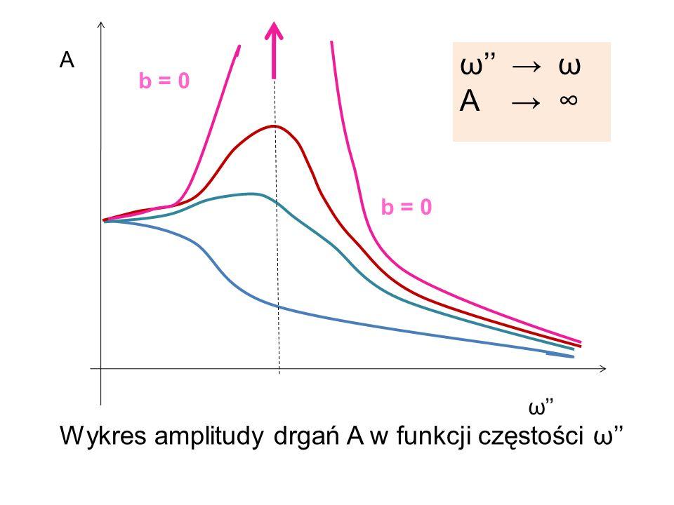 b = 0 ω A Wykres amplitudy drgań A w funkcji częstości ω ω A