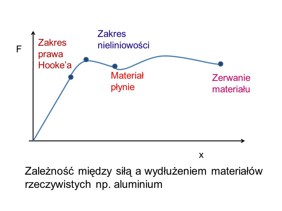 F x Zależność między siłą a wydłużeniem materiałów rzeczywistych np. aluminium Zakres prawa Hookea Zakres nieliniowości Materiał płynie Zerwanie mater