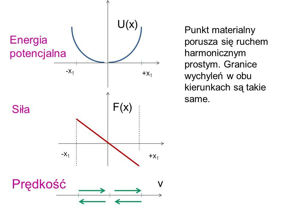 +x 1 -x 1 U(x) F(x) v Punkt materialny porusza się ruchem harmonicznym prostym. Granice wychyleń w obu kierunkach są takie same. Energia potencjalna S