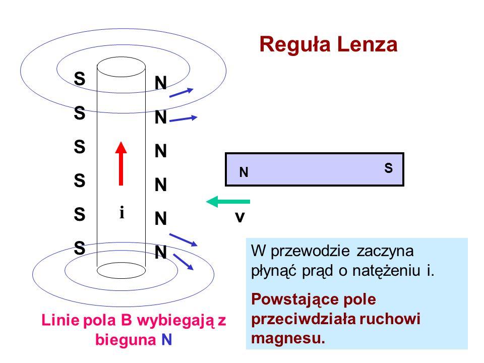 i SSSSSSSSSSSS NNNNNNNNNNNN N S v W przewodzie zaczyna płynąć prąd o natężeniu i. Powstające pole przeciwdziała ruchowi magnesu. Reguła Lenza Linie po