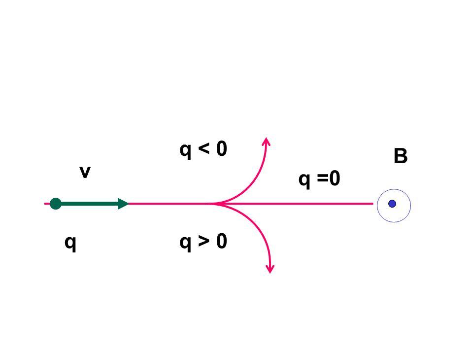 B v q q < 0 q > 0 q =0