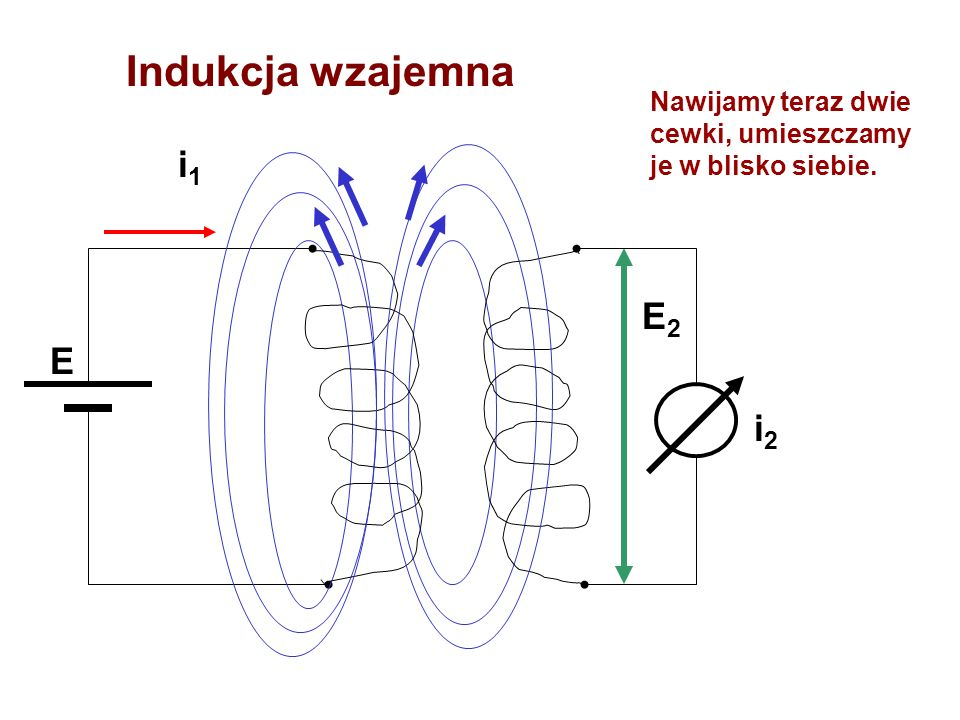 Indukcja wzajemna E i1i1 i2i2 E2E2 Nawijamy teraz dwie cewki, umieszczamy je w blisko siebie.