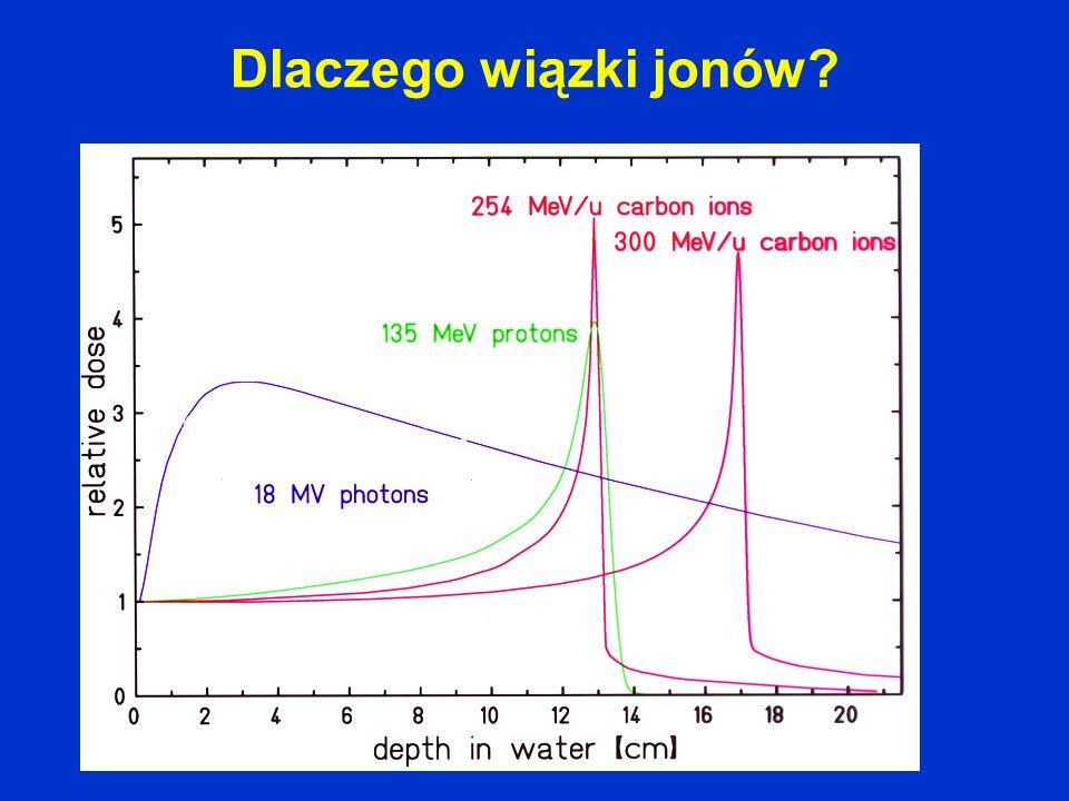 Dlaczego wiązki jonów?